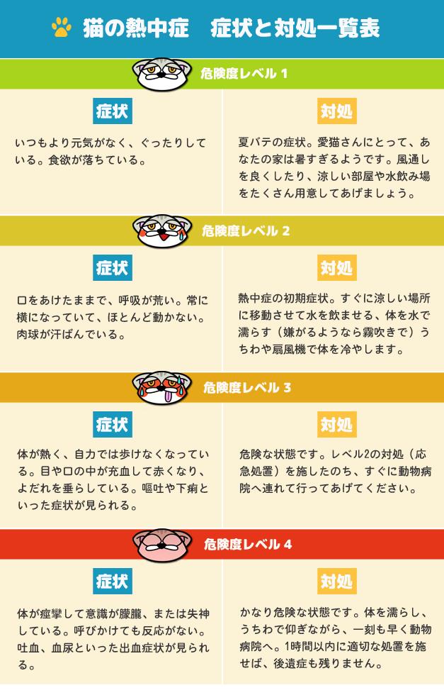 猫の熱中症 症状と対処法一覧表